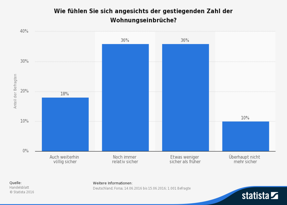statistic_id563720_umfrage-zum-sicherheitsgefuehl-in-bezug-auf-ansteigende-einbrueche-in-deutschland-2016